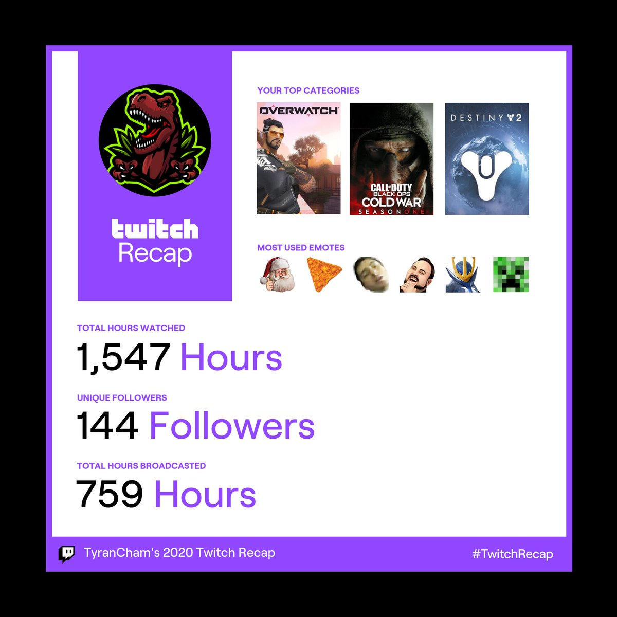 #twitchrecap well it's a bit late now but I just got this so Thank-you everyone for the biggest year so far for my channel all of my chat and supporters are amazing 🤩 let's make this year EVEN BETTER!!! #TwitchRecap2020 #twitchaffiliate #twitchstreamer