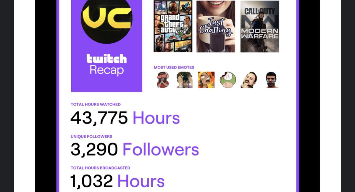 Who would've thought? 2020 was one for the books! #twitchrecap   And now starting off 2021 getting @Twitch Partner is just the beginning of another amazing year. 💜