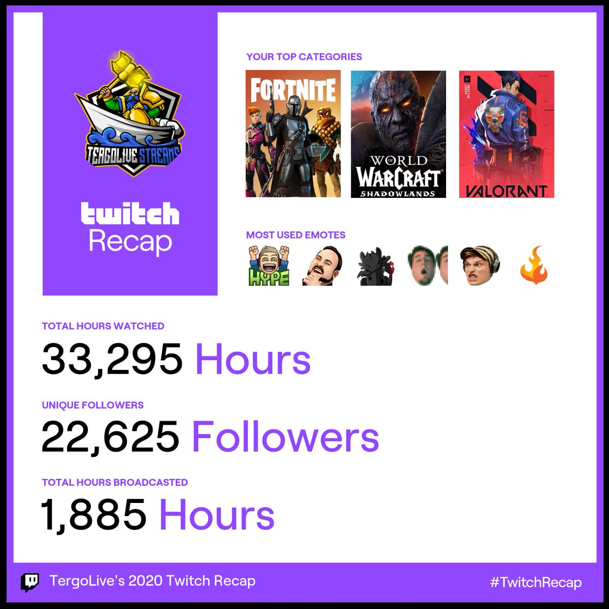 This Is AWESOME! #TwitchRecap   Thank you @Twitch for doing something like this! This is amazing to see the growth and the love from the community last year amongst everything happening! I love you guys! 😃 Cheers to a good 2021!!