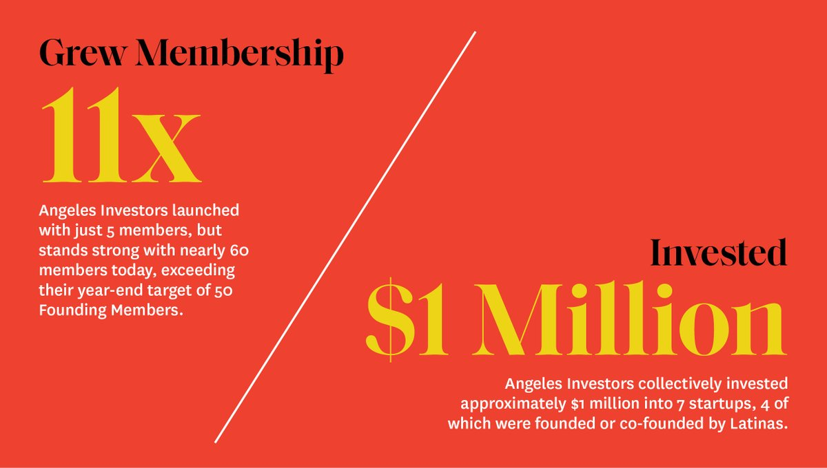 @AngelesInvestor has made an incredible impact on the Latino community in a relatively short period of time. In 2020 alone, they increased their membership elevenfold and invested significant funds in Latino start-ups—and they plan to do even more in the year ahead.