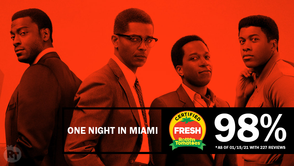 #OneNightInMiami is #CertifiedFresh at 98% on the #Tomatometer, with 227 reviews:   - RottenTomatoes