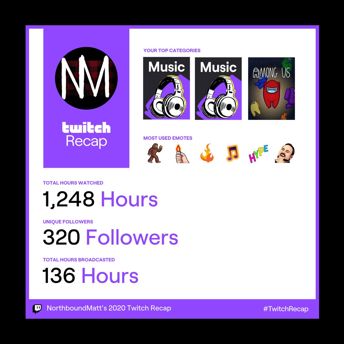 Not bad for a first year! Here is to 2021!! . . . . . #twitch #TwitchRecap #TwitchAffilate