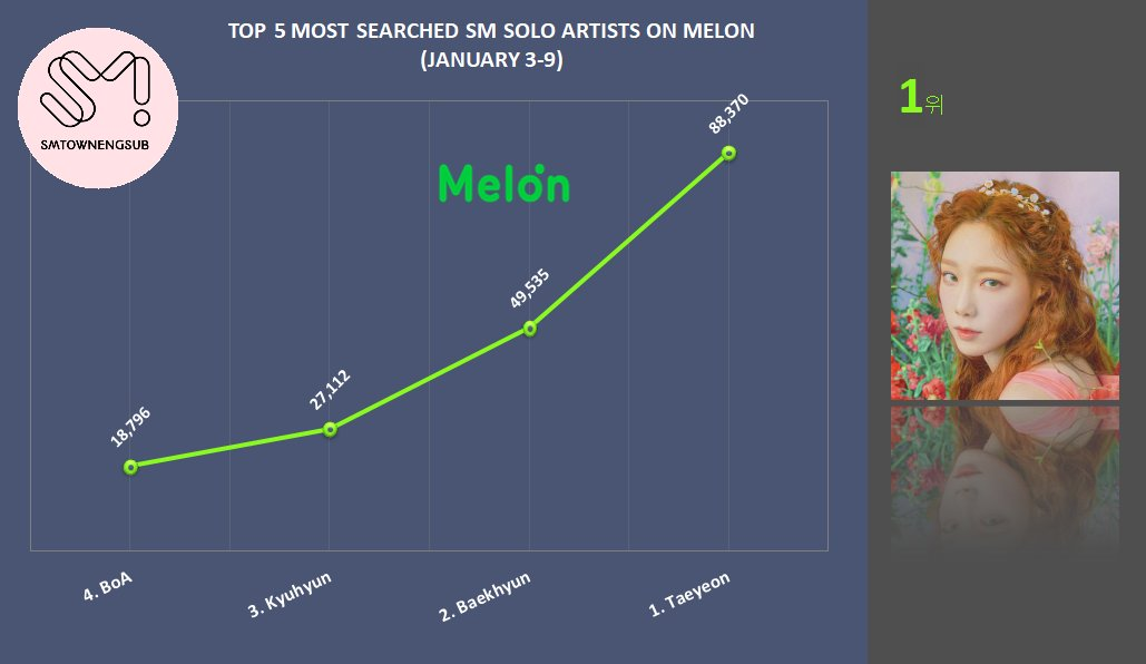Top 5 Most Searched SM Solo Artists on Melon (Jan.3-9)  #1 #Taeyeon (4 weeks at #1) #2 #Baekhyun  #3 #Kyuhyun #4 #BoA