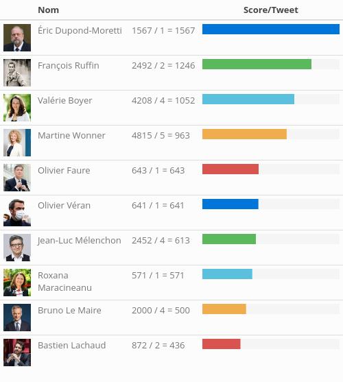 Top ten du 15/01/2021 (Stat: nb favs + 2 x nb retweets)/(nb tweets) pour les tweets originaux. @E_DupondM @Francois_Ruffin @valerieboyer13 @MartineWonner @faureolivier @olivierveran @JLMelenchon @RoxaMaracineanu @BrunoLeMaire @LachaudB #President #Gouvernement #DirectAN