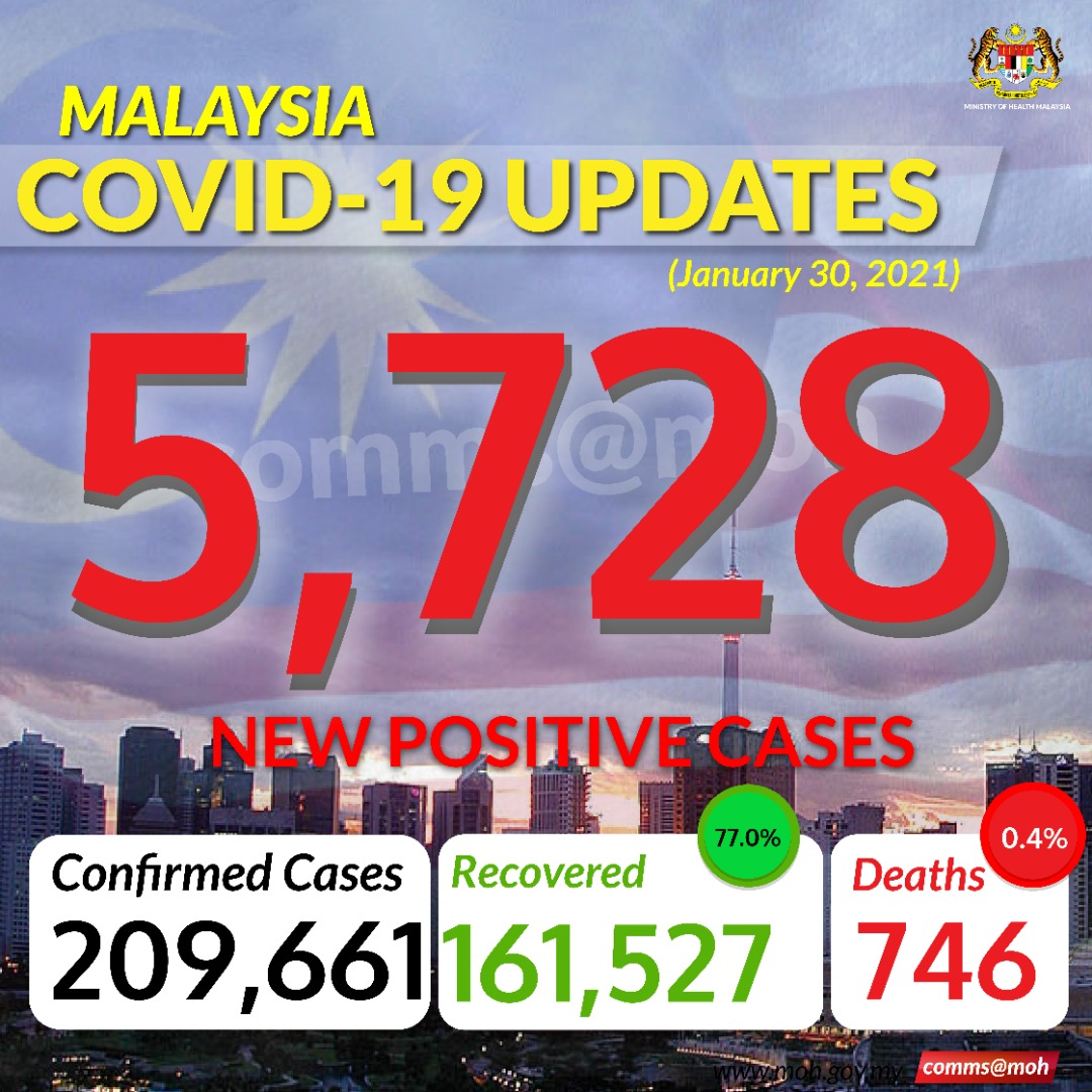Kkmalaysia On Twitter Covid19 Malaysia Recorded The Highest New Positive Cases Today With 13 Deaths Whowpro Whomalaysia