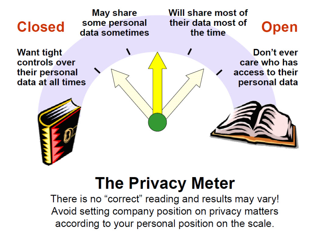 My blog post for Data Privacy Day 2021 offers a collection of items and ideas for reading and learning about, or even teaching, numerous aspects of data privacy. Includes the classic Privacy Meter.  #DataPrivacyDay #DataProtectionDay #PrivacyAware