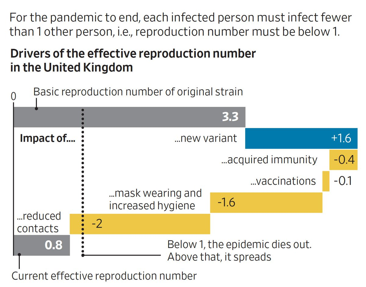 The influence of #SARSCoV2 variants, mitigation measures, vaccination on the economy