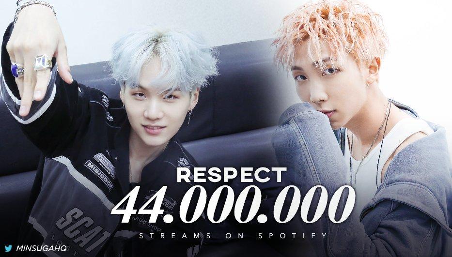 'Respect' ha superato 44M di stream su Spotify 🎉   🖇   #SUGA #슈가 @BTS_twt 💜  (cr MINSUGAHQ)