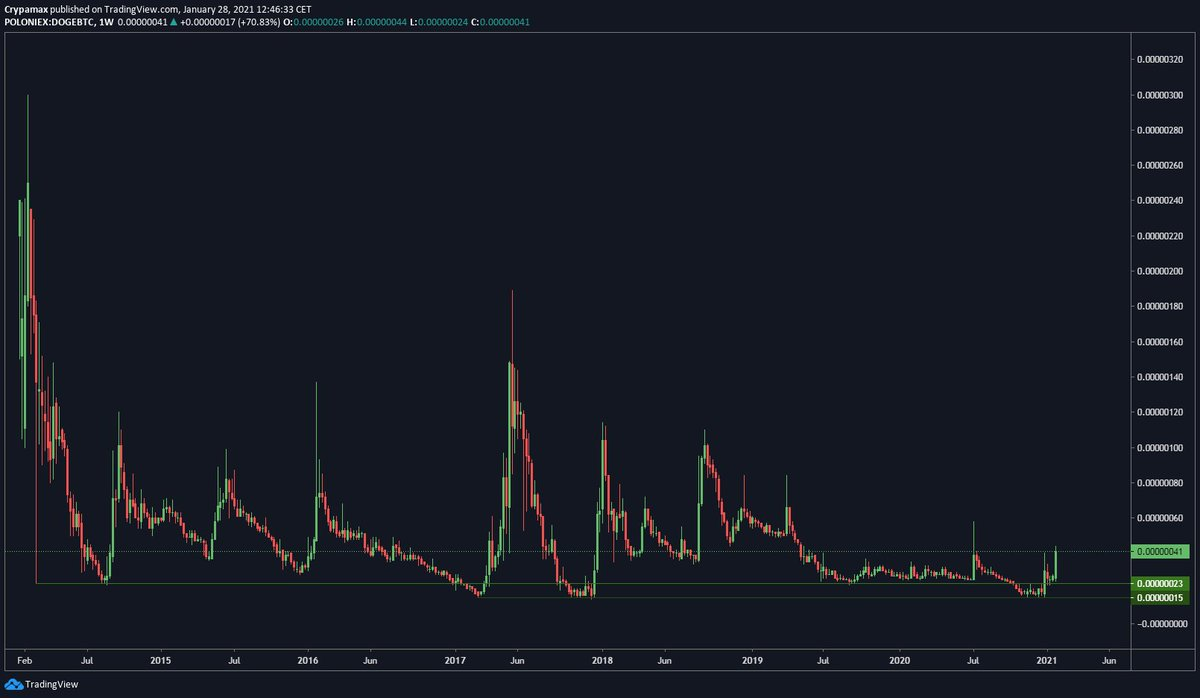$DOGE  Let the party start! Flipped 23 sats  #Dogecoin #dogecointo1dollar #cryptocurrency #crypto #cryptocurrencies