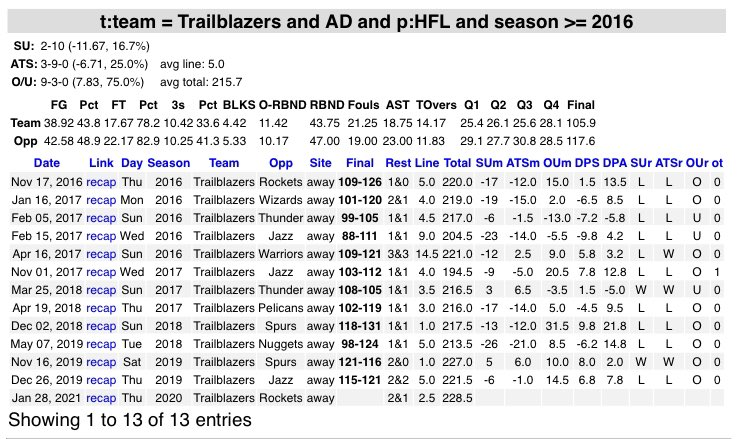 Since 2016, Blazers are 2-10 SU & 3-9 ATS as road dogs off a loss as home favs. When coming off a home stand of 3+ games they're 0-7 SU & 1-6 ATS  Should continue the struggle w/out RoCo, CJ, & Nurk vs healthy Rockets squad that is starting to catch stride #Rockets #RipCity https://t.co/XGSiO6Ioew