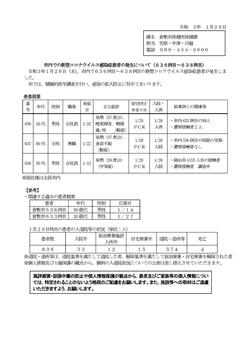 者 岡山 感染 県 数 コロナ