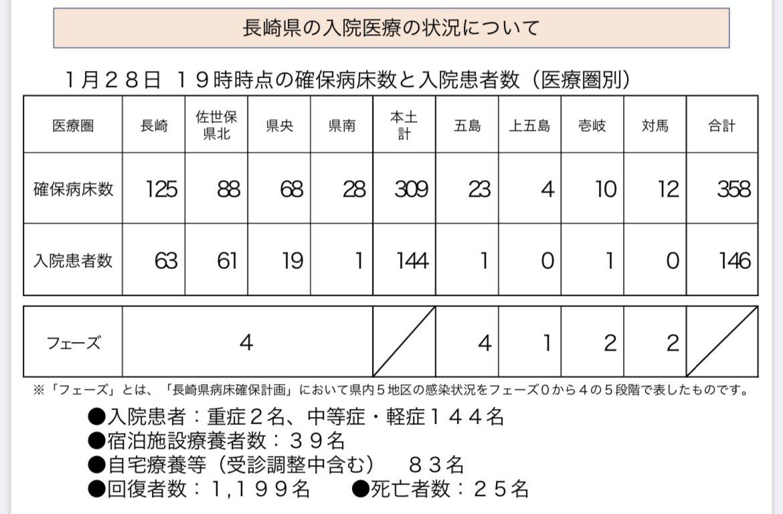 県 コロナ 情報 長崎