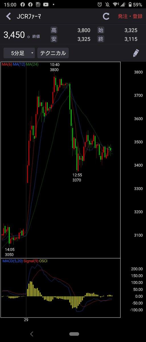 株価 太陽 ホールディングス