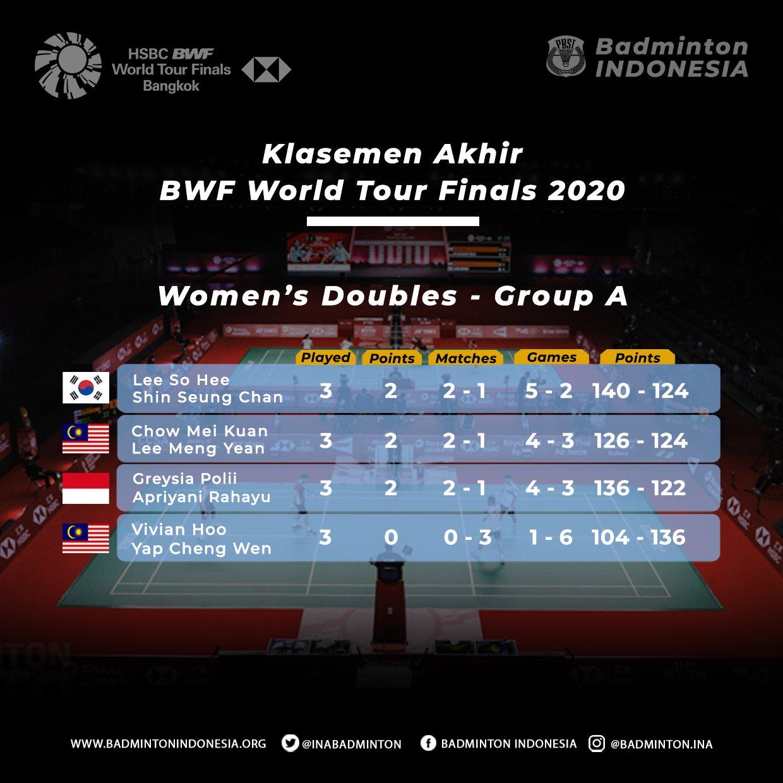 Kalsemen akhir ganda putri grup A BWF World Tour Finals 2020