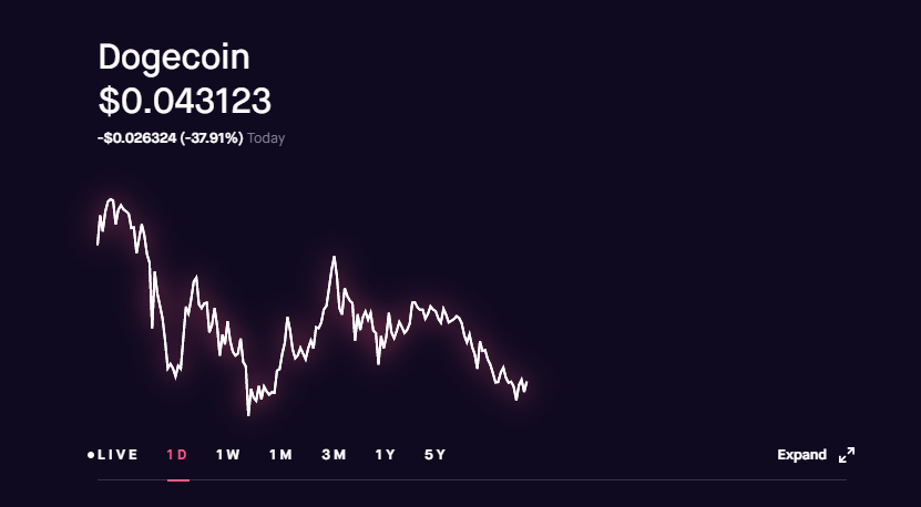 Dogecoin Chart Live : Otmbancuexj5dm - Reddit twitter ...