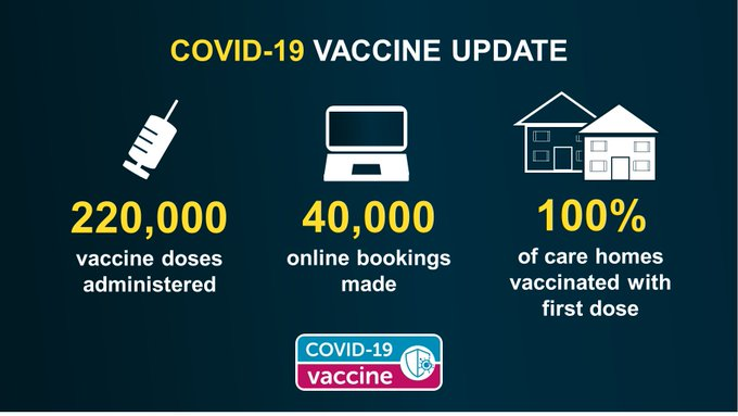 220,000 vaccine doses administered 40,000 online bookings made 100% of care homes vaccinated with first dose