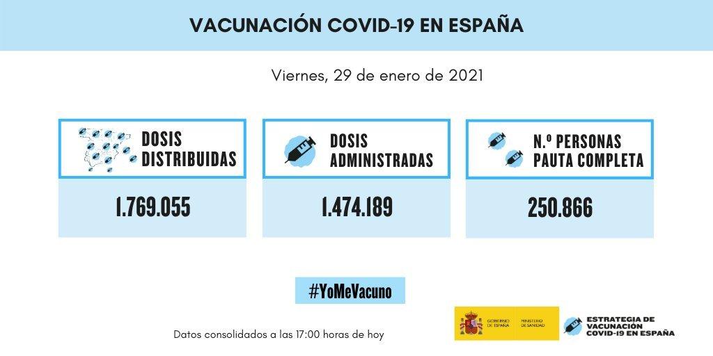 ☣ CORONAVIRUS ☣ - Minuto y Reconfinado - Vol.123: Sin Vacunas Y A Lo Loco - Página 5 Es6qMptXYAEbB3e?format=jpg&name=large