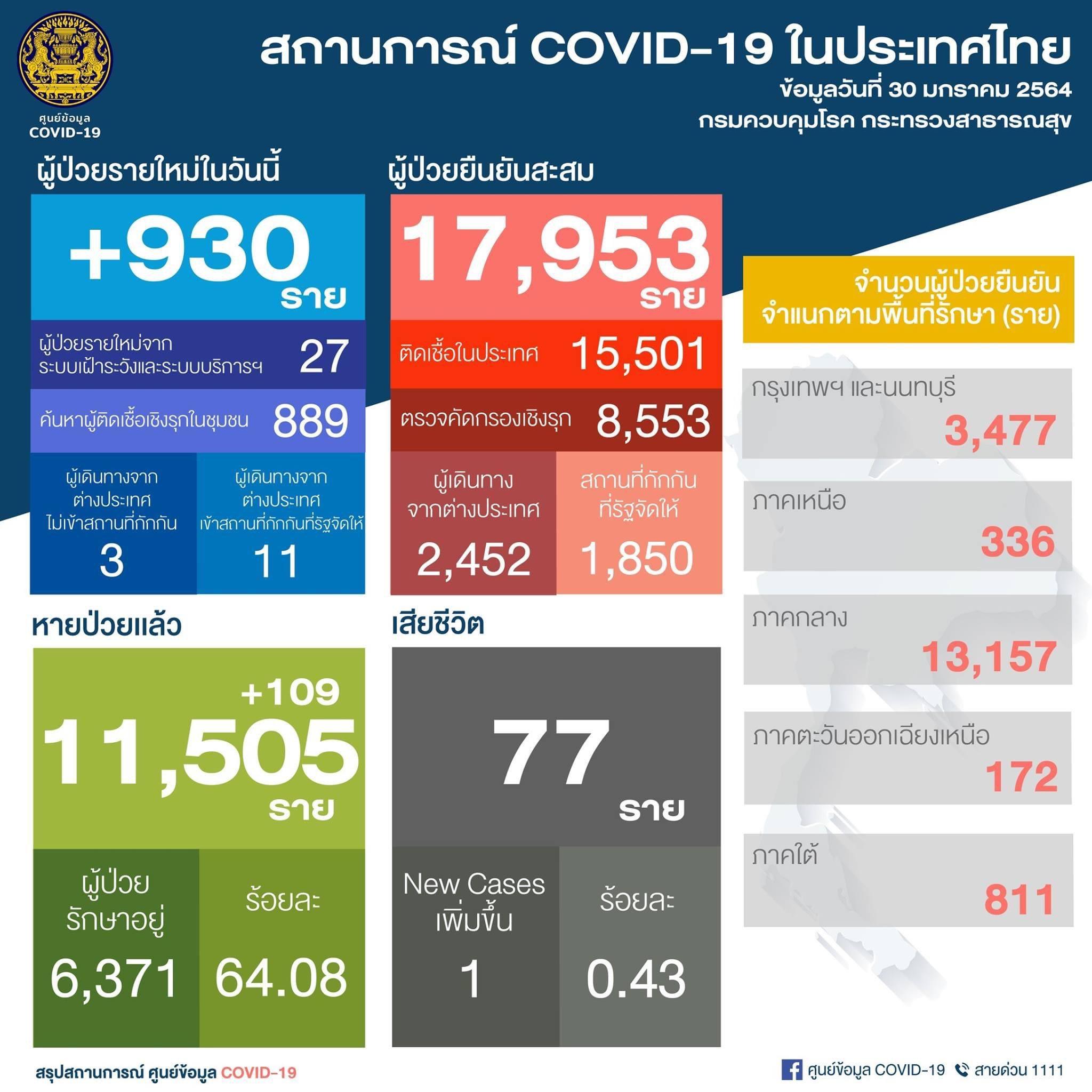 ยอด 'โควิด-19' วันนี้ ไทยพบผู้ติดเชื้อเพิ่ม 930 ราย เสียชีวิตเพิ่ม 1 ราย