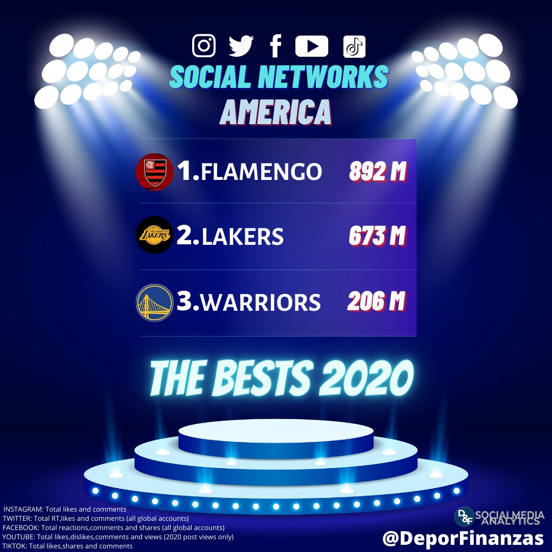 📲🔴⚫ @Flamengo, american sport team with the highest social media engagement during 2020!   892M of interactions! 🔝🔝👏👏  2.@Lakers 673M  3.@warriors 206M  #instagram #twitter #facebook #youtube #tiktok