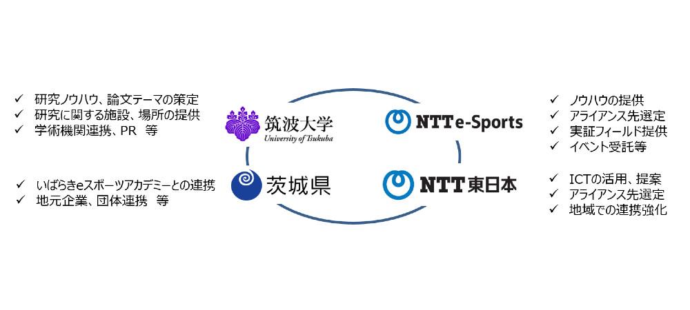 【報道発表】#筑波大学、#茨城県、NTTe-Sports、NTT東日本 茨城支店は、スポーツ科学とICTの融合による #eスポーツ の健全な発展と普及に資する研究開発や実証実験を行うことを目的に産学官の連携協定を締結しました。▼詳しくはこちら#NTTeSports #esports
