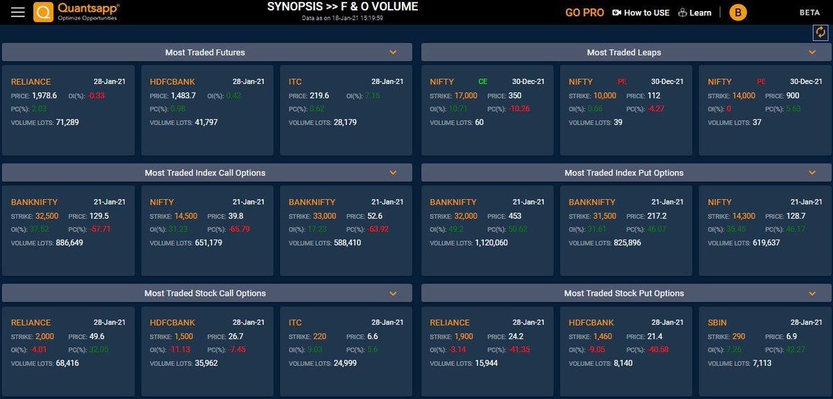 Today's the most traded #Future and #options most #Index call and put options and #stock call and put option #reliance #HDFC #ITC #NIFTY #BANKNIFTY  Navigate to: