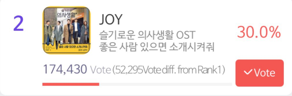 [SMA Voting Update]  Current Number of votes: 174,430 Goal: 185,000 Numbers of votes needed: 10,570  Let's collect voting tickets to join the Mass Voting later 11PM KST and reach our goal💚  #VoteJoySMA_D6 #RedVelvet #JOY #레드벨벳 #레드벨벳조이 #조이 @RVsmtown