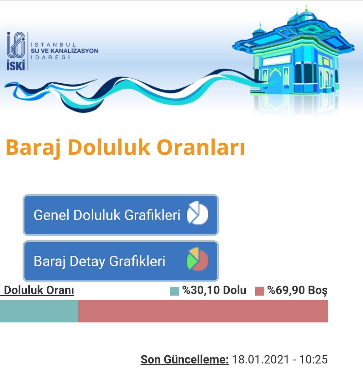 Barajlarımız doluyor, tasarrufa devam... ⛈️ Son yağan kar yağışının ardından, %19'a kadar gerileyen İstanbul barajlarının doluluk oranları %30'a çıktı. 🌨️❄️⛄ Pendik Ömerli Baraj Gölü'nde ise su seviyesi %16'dan %27'ye yükseldi. Lütfen suyumuzu dikkatli kullanalım. 💧 https://t.co/Yvf895GH2H