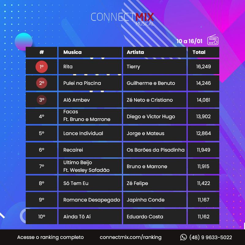 Músicas mais tocadas entre os dias 10 e 16 de janeiro nas rádios FM. 📻  Mesma coisa da semana passa das posiçòes 1 a 5!   #recairei sobe uma posição em relaçào a semana passada e #japinhaconde aparece em nono lugar. 🎼   #connectmix #sertanejo #brega #forró