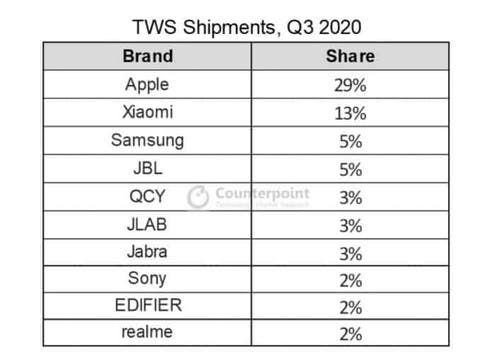#Apple AirPods are the most selling TWS in Q3,2020 📌  Are You Using anyone of these brands ⁉️  RT'S & FOLLOW 📌 #Airpods #Samsung #GalaxyBuds #Xiaomi #airpodspro #GalaxyBudsPro