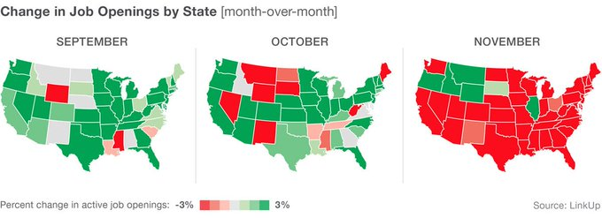 Job listings were down in 88% of states in #November  More analysis:   #AlternativeData #DataScience #MachineLearning #ArtificialIntelligence #DataAnalytics #BigData #Jobs #Unemployment $RHI $RANJF $KELYA $AHEXY $AMD $GLD $USO $UA $CCL $RH $MRNA $DKNG $TM