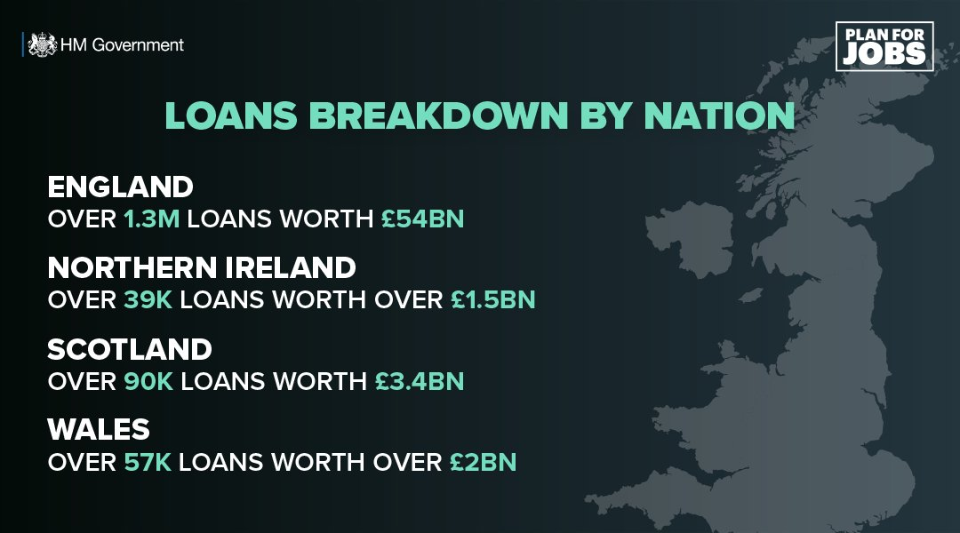 Businesses in all regions and nations of the UK have benefitted from billions of pounds in government-backed loans, according to the new figures released today.