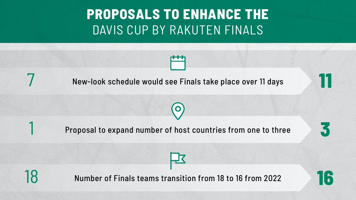 The ITF and Kosmos Tennis are focused on enhancing the Davis Cup by Rakuten Finals for players and fans.  Find out more ➡️