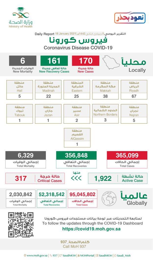 #الصحة: • تسجيل 170 إصابة جديدة بفيروس #كورونا في المملكة • إجمالي عدد الإصابات في #المملكة  365,099 حالة  من بين الحالات  #جده 22 حاله