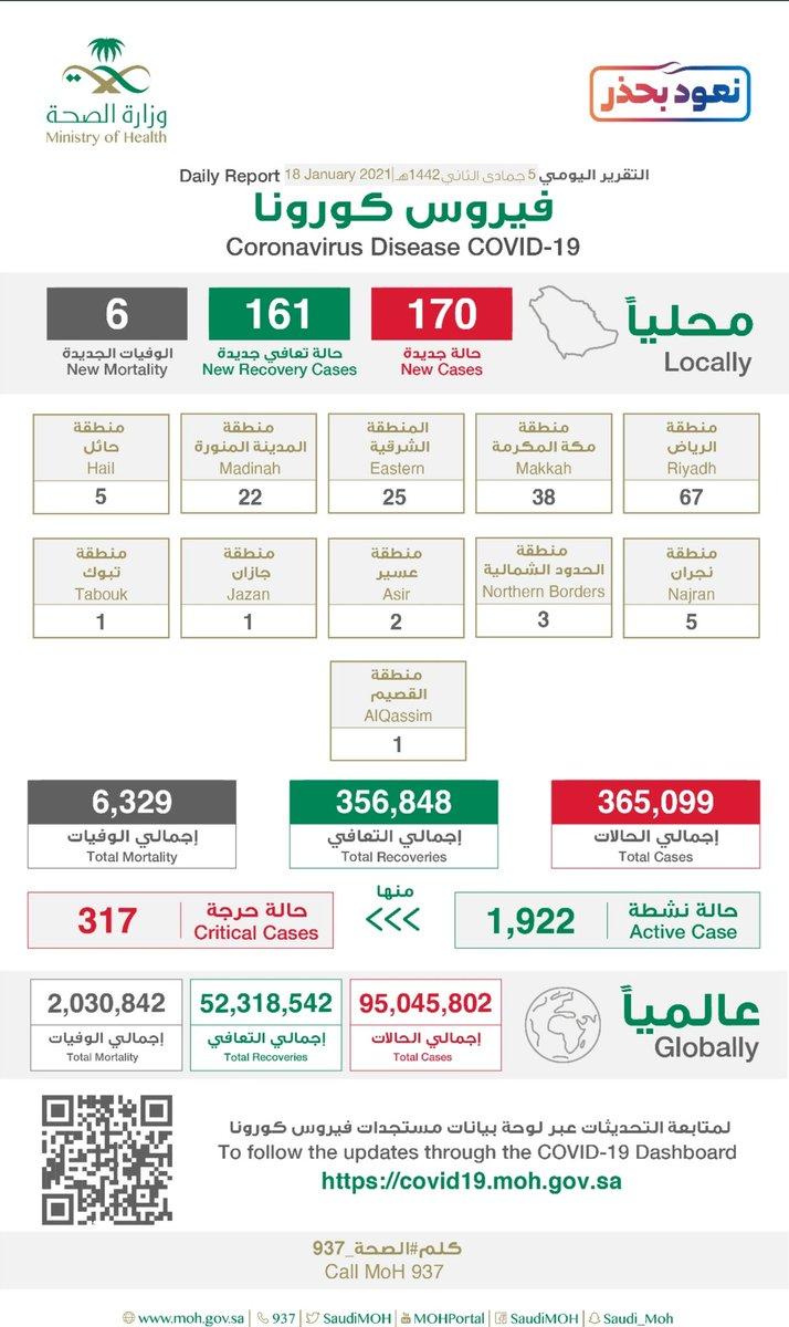 #الصحة تعلن عن تسجيل (170) حالة إصابة جديدة بفيروس كورونا (كوفيد-19)، وتسجيل (6) حالات وفيات رحمهم الله، وتسجيل (161) حالة تعافي ليصبح إجمالي عدد الحالات المتعافية (356,848) حالة ولله الحمد  #السعودية  #المشهد_الإخبارية #نجران  #نعود_بحذر #كلنا_مسؤول