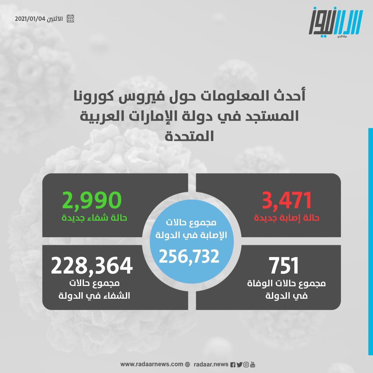 """""""#الصحة"""" تجري 142,388 فحصا ضمن خططها لتوسيع نطاق الفحوصات وتكشف عن 3,471 إصابة جديدة بـ""""#كورونا"""" و2,990 حالة شفاء و6 حالات وفاة خلال الـ24 ساعة الماضية   #الإمارات #فيروس_كورونا #كوفيد19 #رادار_نيوز  #مرآة_الخبر"""