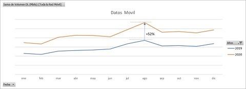 Tráfico en la red de @movistar_es en 2020 vs 2019:  ⬆️ por encima del 50% datos móviles en el máximo del año ⬆️ 20% voz móvil ⬆️ 27% en red IP