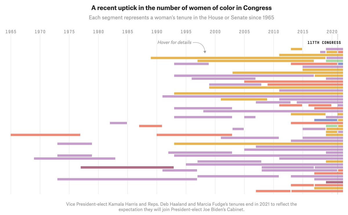 Congress is getting more diverse as 49 women of color are set to serve in the 117th. Though historic, this milestone is only another waypoint in a slow-to-change history with many obstacles.  Together with @sidney_b + @ameliatd: