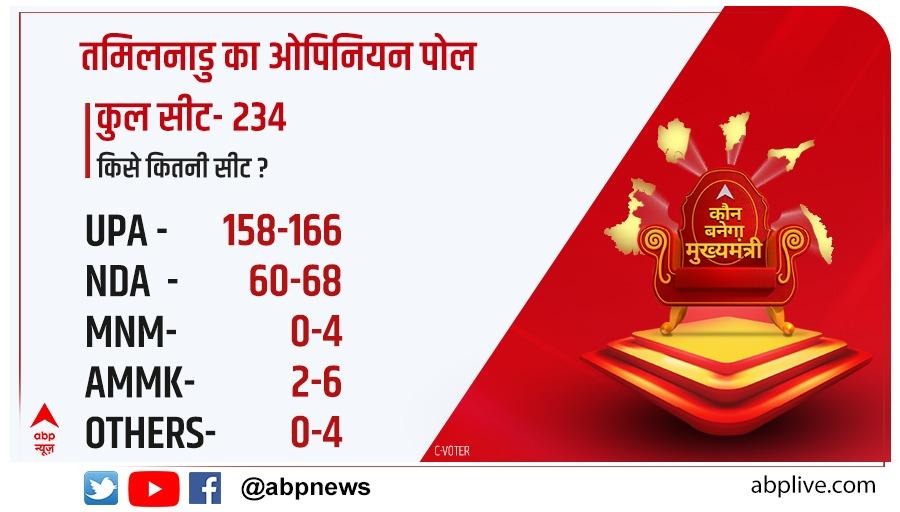 #ABPOpinionPoll | क्या कहते हैं 5 राज्यों के ऑपिनियन पोल के आंकड़े?  तमिलनाडु का ओपिनियन पोल, किस पार्टी को मिलेगी कितनी सीटें?  #CVoter @awasthis @dibang  यहां देखें 👉   यहां पढ़ें 👉