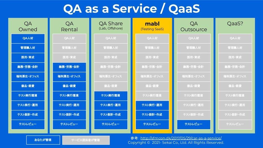Uploaded my deck. サービスとしてのQAとmablのようなテストサービスの立ち位置をざっくりまとめ。元ネタは「Car as a Service」 - QA as a Service / QaaS