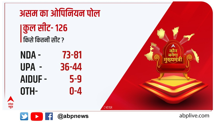 #ABPOpinionPoll | क्या कहते हैं 5 राज्यों के ऑपिनियन पोल के आंकड़े?  असम का ओपिनियन पोल, किस पार्टी को मिलेगी कितनी सीट?  #Assam #CVoter @awasthis @dibang  यहां देखें 👉   यहां पढ़ें 👉