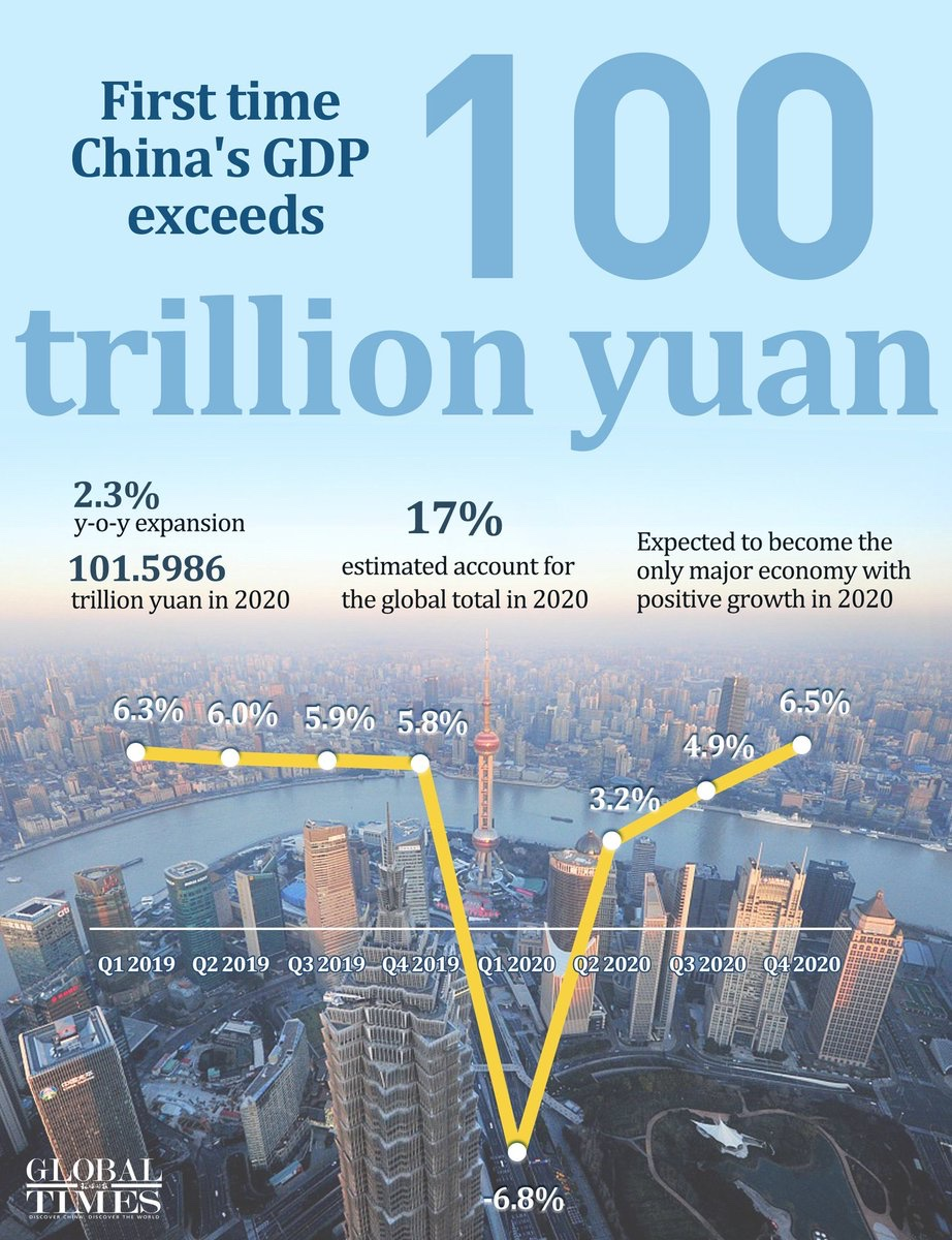 A hard-earned achievement and another milestone of #China's economy: GDP exceeded 100 trillion yuan for the 1st time in 2020(≈US$15.42 trillion). The per capita disposable income rose 2.1% to 32,189 yuan, basically keeping pace with the GDP growth rate. And more.