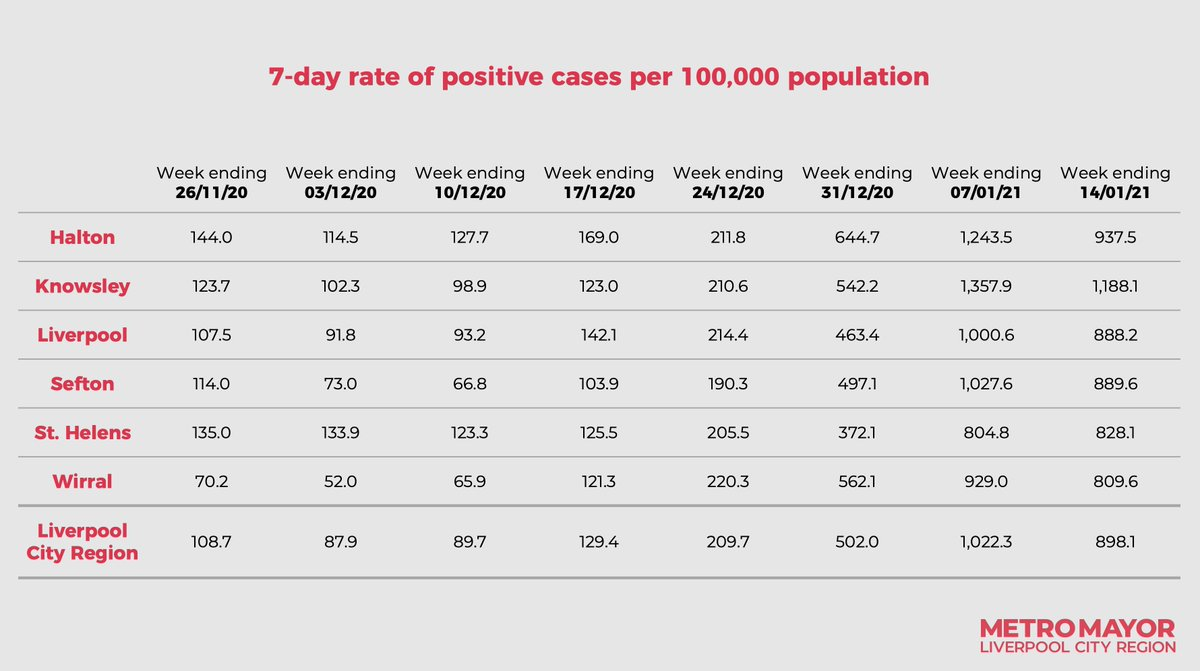 Updated infection rate figures per 100k of population across the Liverpool City Region ⬇️