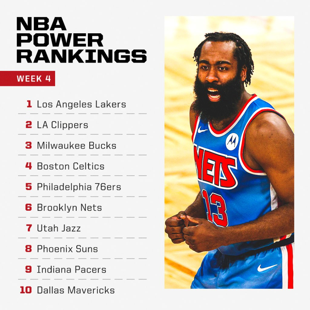 The Nets are climbing up our power rankings! Can they dethrone the Lakers now with Harden? 👀  Full rankings:
