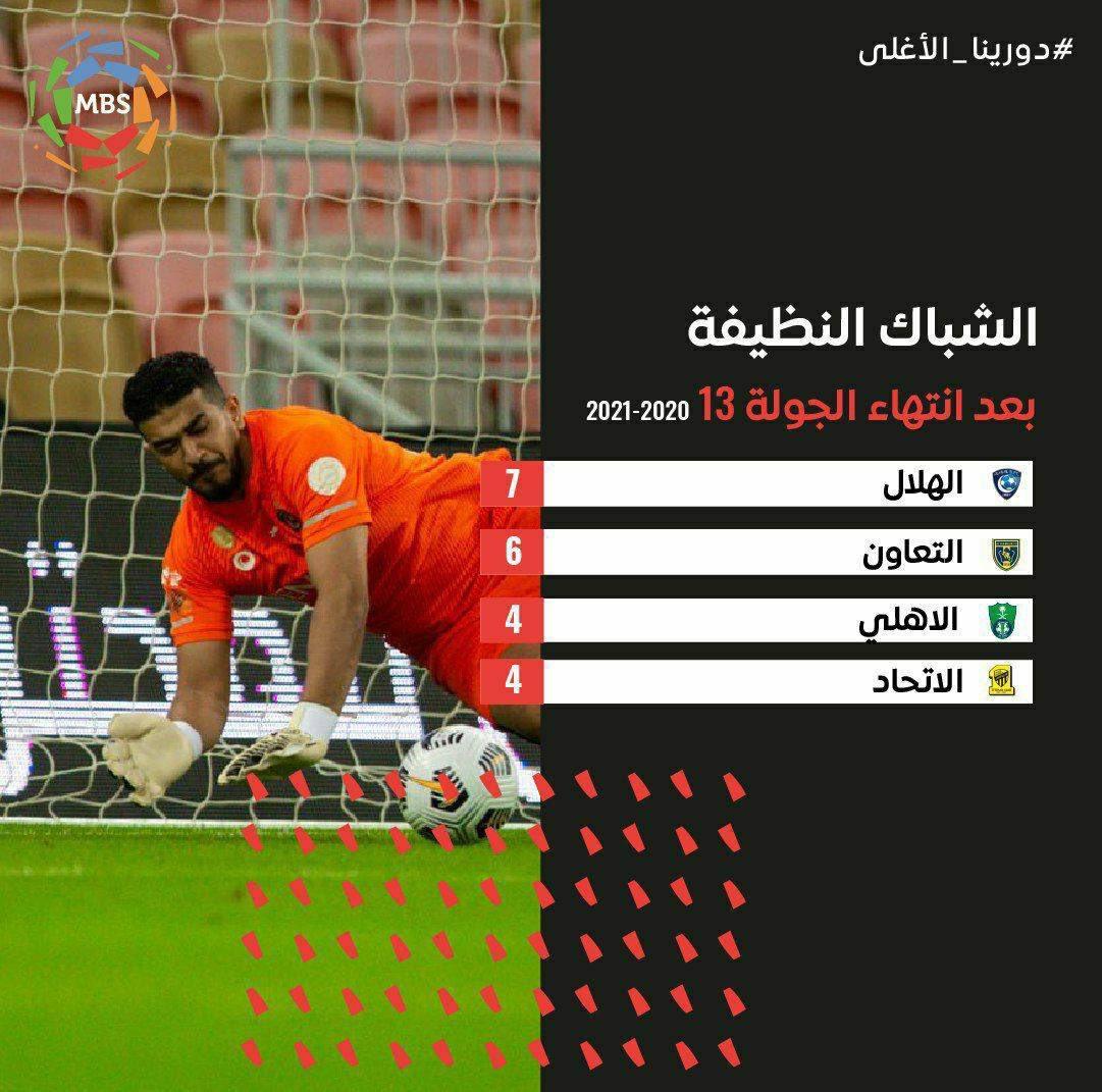 📊 || الهلال أكثر من حافظ على شباكه في الدوري بعد (13) جولة   #الهلال💙 #كبير_آسيا💙
