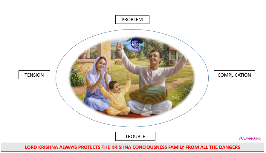 😇😍MESSAGE OF THE DAY😍😇 LORD KRISHNA ALWAYS PROTECT US #noproblem #nofear #notension #notrouble #Happiness #happinessmantra #Stayhappy #StayBlessed #Devotion #devotional #happy #Vrajaviharinis