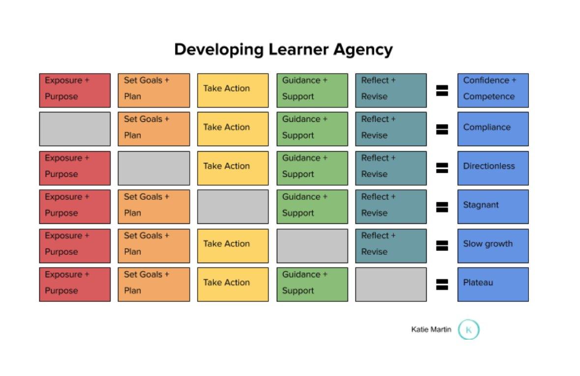 Developing Learner Agency katielmartin.com/2021/01/17/dev…