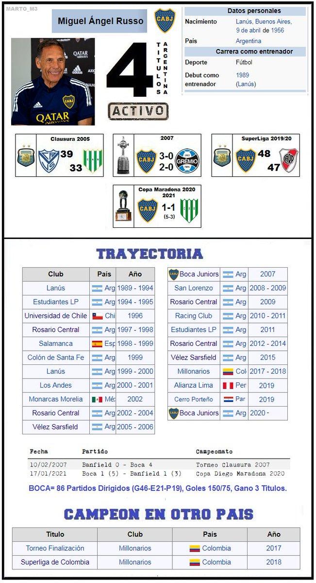 ..... Miguel Angle Russo Gano su 4to titulo como Técnico, Fueron 1 para #velez (clausura 2005) y 3 con #Boca (#Libertadores 2007, Superliga 2019/20 y la recién ganada #CopaDiegoMaradona 2020), ubicándose en la 5ta posición de técnicos campeones en Boca junto a Garasini ... sigue