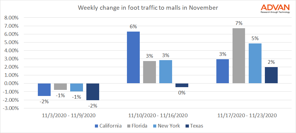 #Mall Visits Accelerate Ahead of Black Friday  All the data:   #DataScience #MachineLearning #AI #RealEstate #Shopping #Vote #REO #COVID19 #Investing #CMBS #Stocks $SPG $JCP $BAM $KIM $MAC $M $USO $GLD $SKT $XPEV $LI $NKE $TM $SHAK $PLTR $CWH