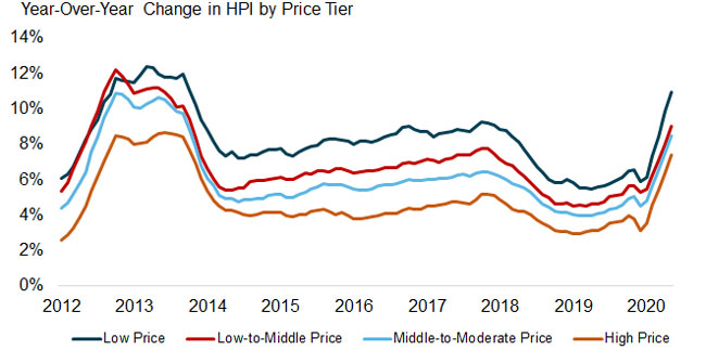National home prices increased 7.3% year over year in #October  All the data:   #DataScience #ML #AI #RealEstate #Stocks #USPIS #RMBS #Mortgage #Foreclosure #Vote #Auction #CMBS #Homemade #RentRelief $BAM $SPG $LRN $SRNE $UTI $AMZN $KR $HD $FSLY $USO $LB