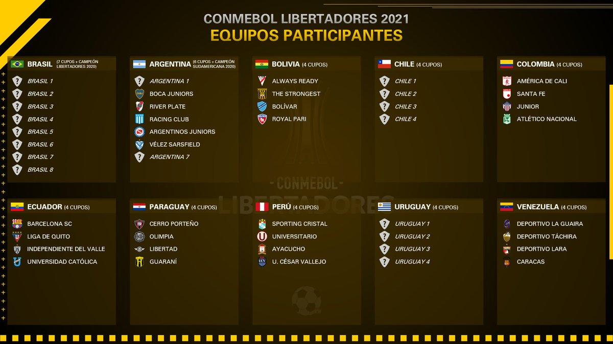 🧐 Va tomando forma la #Libertadores 2021, a falta de días para la definición de la temporada 2020.  📌 29 equipos ya están clasificados y saben desde donde arrancan.  📌 2 conjuntos más ya aseguraron su clasificación pero sin posición definida.   Atende.